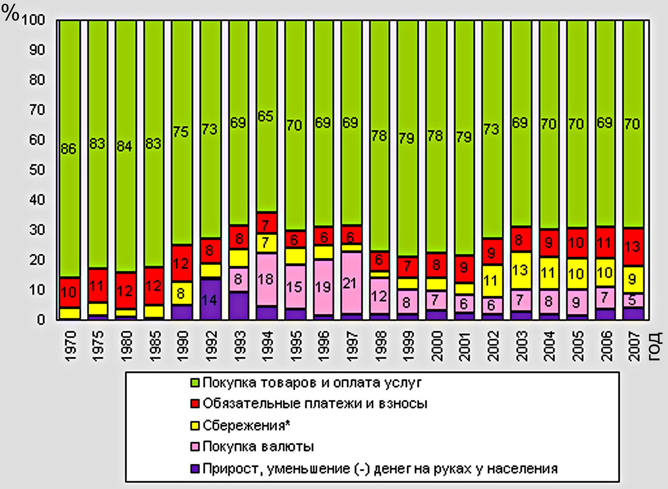 Диаграмма 2.1. Состав денежных доходов населения России, 1970-2007 годы, %